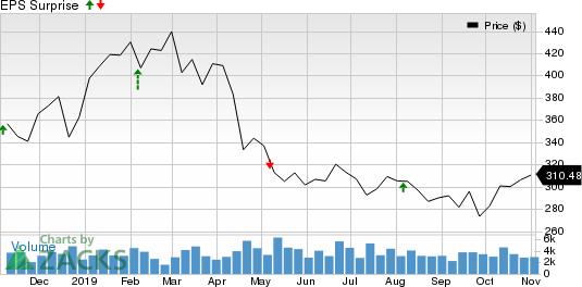 Regeneron Pharmaceuticals, Inc. Price and EPS Surprise