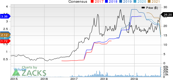 Kemet Corporation Price and Consensus