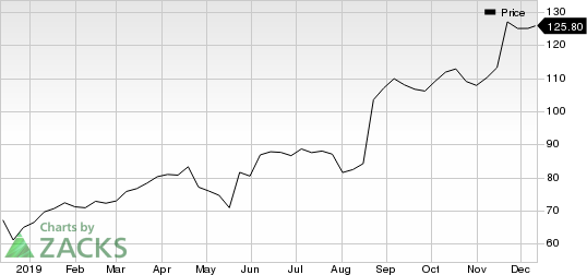 Target Corporation Price