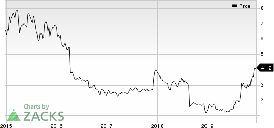 SeaChange International, Inc. Price