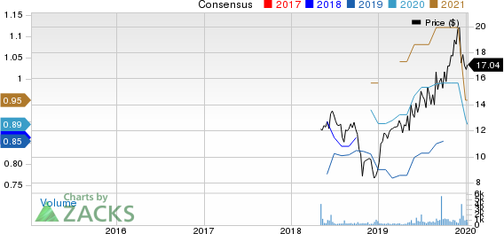 Construction Partners, Inc. Price and Consensus
