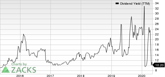 Martin Midstream Partners L.P. Dividend Yield (TTM)