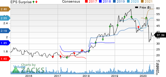 The Ensign Group Inc Price, Consensus and EPS Surprise