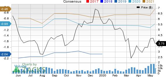 Dynavax Technologies Corporation Price and Consensus
