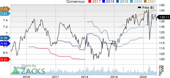 KimberlyClark Corporation Price and Consensus