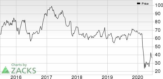 Alaska Air Group, Inc. Price