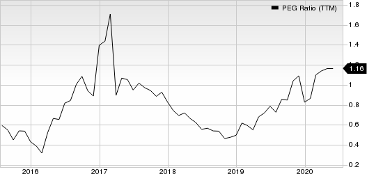 Legg Mason, Inc. PEG Ratio (TTM)