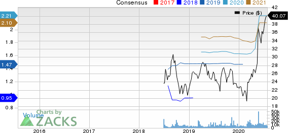 BJs Wholesale Club Holdings, Inc. Price and Consensus