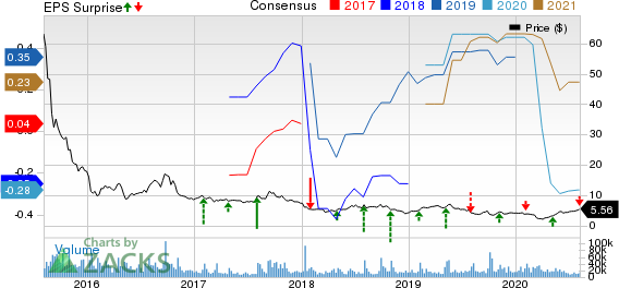 GoPro, Inc. Price, Consensus and EPS Surprise