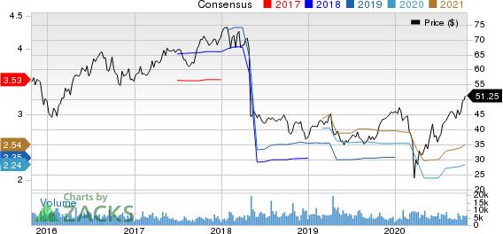 Pentair plc Price and Consensus