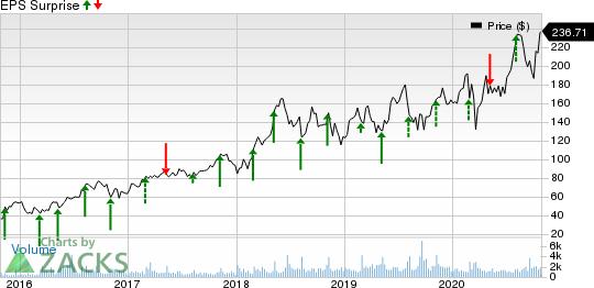 Penumbra, Inc. Price and EPS Surprise