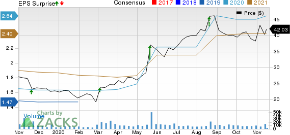 BJs Wholesale Club Holdings, Inc. Price, Consensus and EPS Surprise