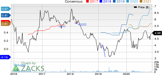 Nomura Holdings Inc ADR Price and Consensus