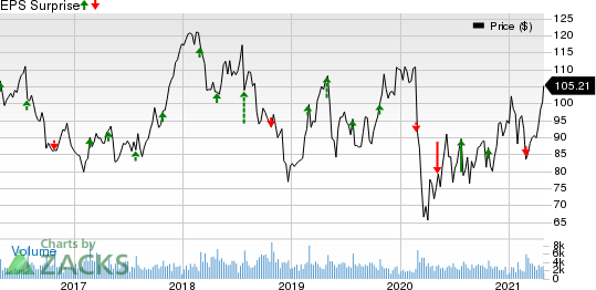 Carters, Inc. Price and EPS Surprise