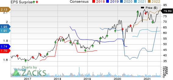 BrownForman Corporation Price, Consensus and EPS Surprise