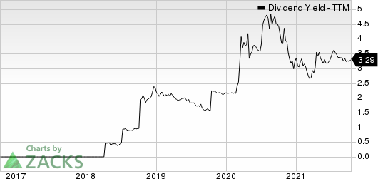 First United Corporation Dividend Yield (TTM)
