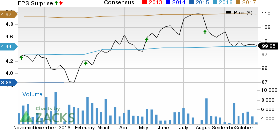What to Expect When Fiserv (FISV) Reports Q3 Earnings?