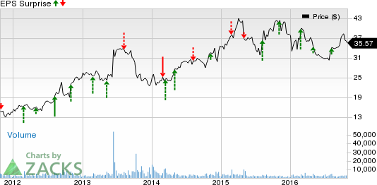 Cooper Tire (CTB) to Report Q3 Earnings: What to Expect?