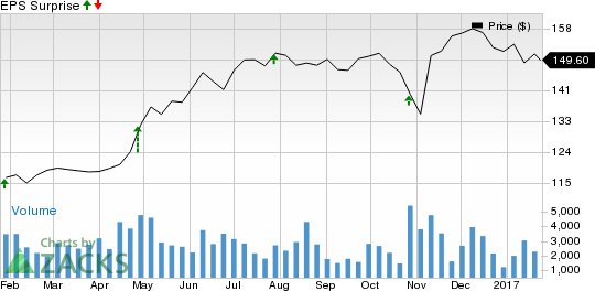 Why Earnings Season Could Be Great for L3 Technologies (LLL)