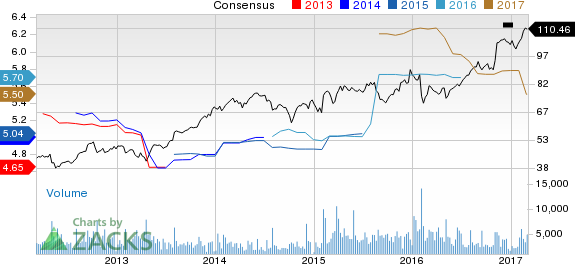 Why is Harris Corp (HRS) Up 5.2% Since the Last Earnings Report?