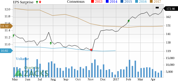 Chipotle cmg stock rises on q1 earnings revenue beat - Chipotle mexican grill ticker symbol ...