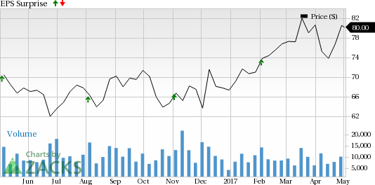 Should You Sell Delphi Automotive (DLPH) Before Earnings?