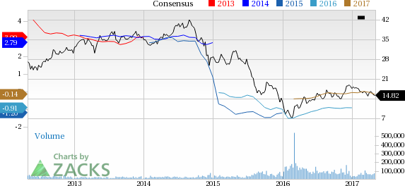 What's in the Cards for Marathon Oil (MRO) in Q1 Earnings?