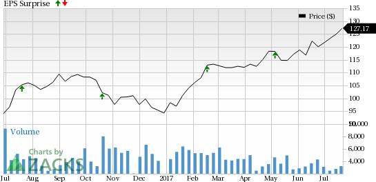 Moody's (MCO) Beats on Q2 Earnings & Revenue Estimates
