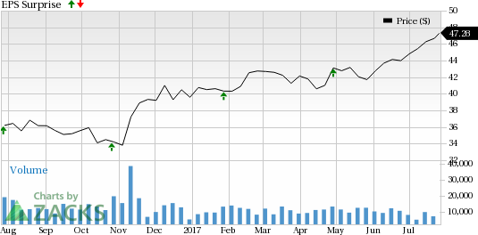 Franklin (BEN) to Post Q3 Earnings: A Surprise in the Cards?