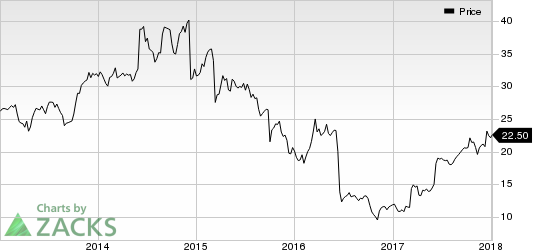 Comtech Telecommunications Corp. Price