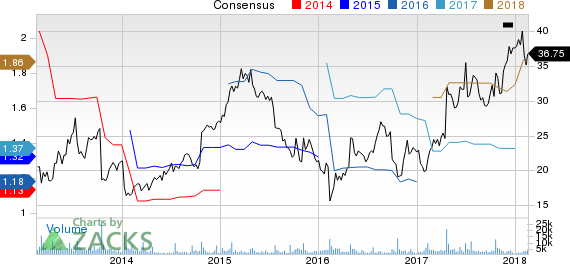 New Strong Buy Stocks for February 16th: Sleep Number Corp (SNBR)
