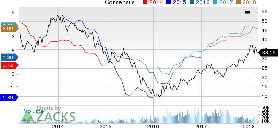 New Strong Buy Stocks for March 7th: ArcelorMittal SA (MT)