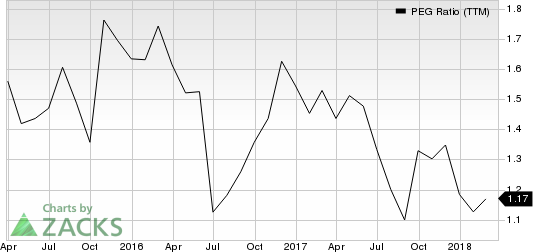 Marcus Corporation (The) PEG Ratio (TTM)