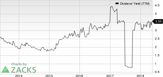 Xerox Corporation Dividend Yield (TTM)