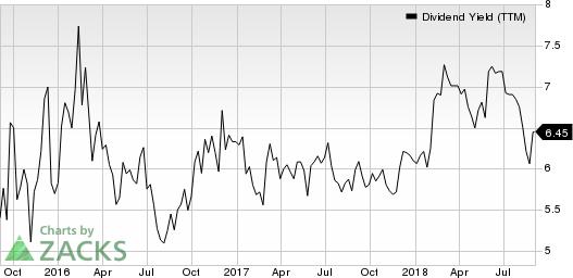 NRG Yield, Inc. Dividend Yield (TTM)
