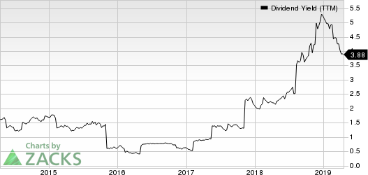 Southern Copper Corporation Dividend Yield (TTM)