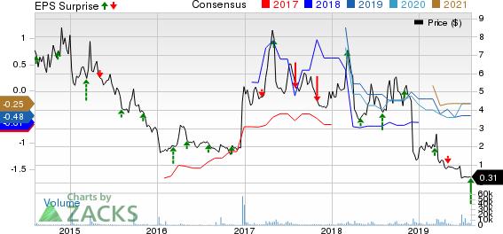 Conatus Pharmaceuticals Inc. Price, Consensus and EPS Surprise