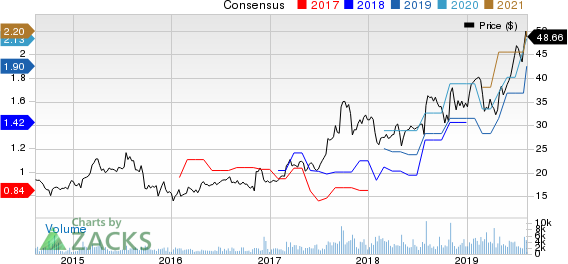 Aerojet Rocketdyne Holdings, Inc. Price and Consensus