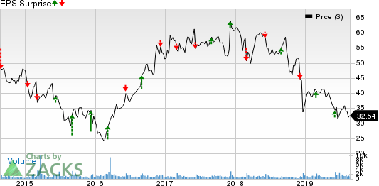Greif, Inc. Price and EPS Surprise
