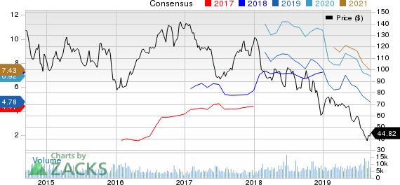 Cimarex Energy Co Price and Consensus