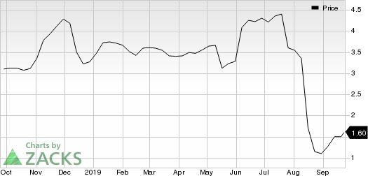 Just Energy Group, Inc. Price