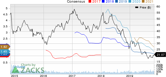 Halliburton Company Price and Consensus