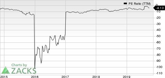 Lexicon Pharmaceuticals, Inc. PE Ratio (TTM)