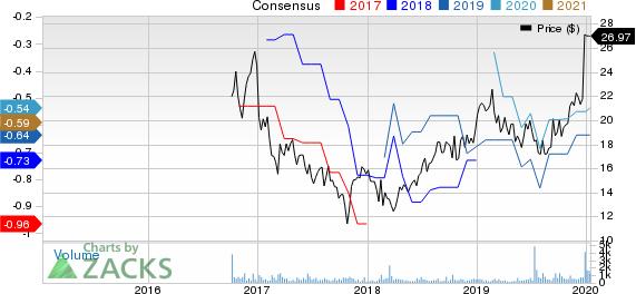 AquaVenture Holdings Ltd. Price and Consensus