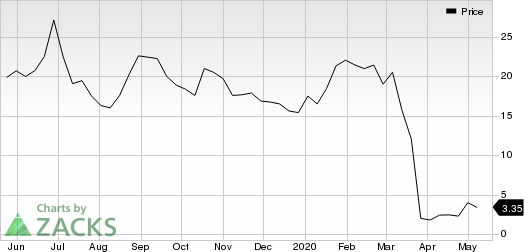 Milestone Pharmaceuticals Inc. Price