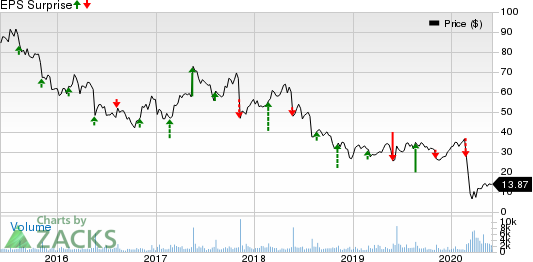Red Robin Gourmet Burgers, Inc. Price and EPS Surprise