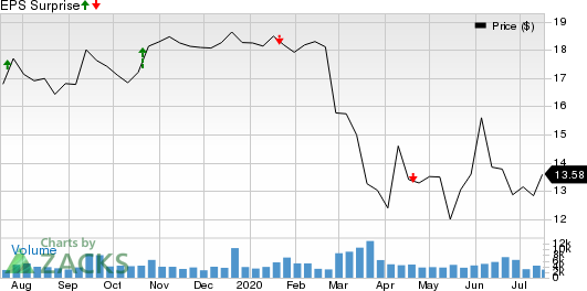 Old National Bancorp Price and EPS Surprise