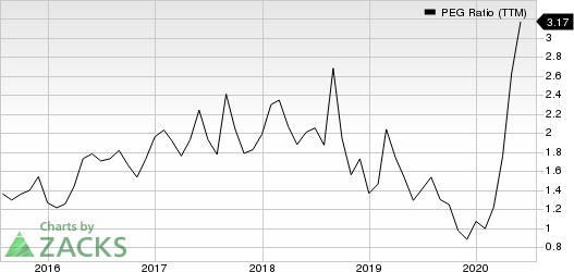 iRobot Corporation PEG Ratio (TTM)