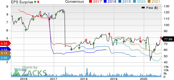 Ashland Global Holdings Inc. Price, Consensus and EPS Surprise