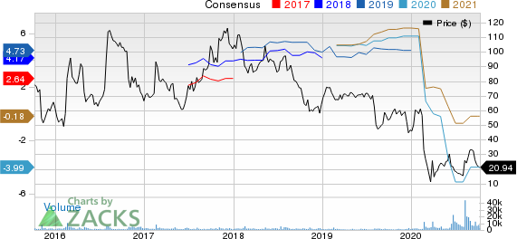 Groupon, Inc. Price and Consensus